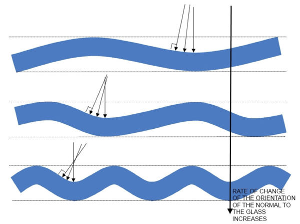 Different levels of perceived visual distortion from glass with the same roller wave